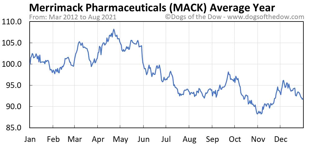 Average year chart for Merrimack Pharmaceuticals stock price history
