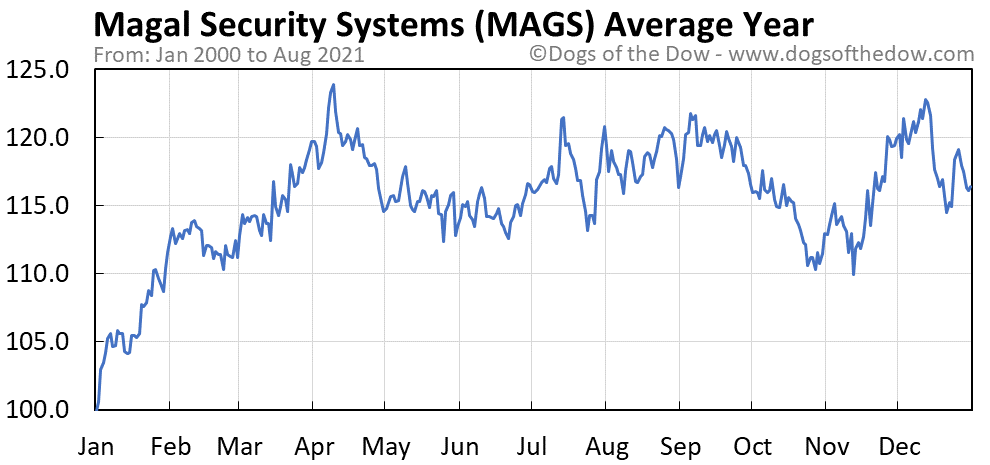 Average year chart for Magal Security Systems stock price history