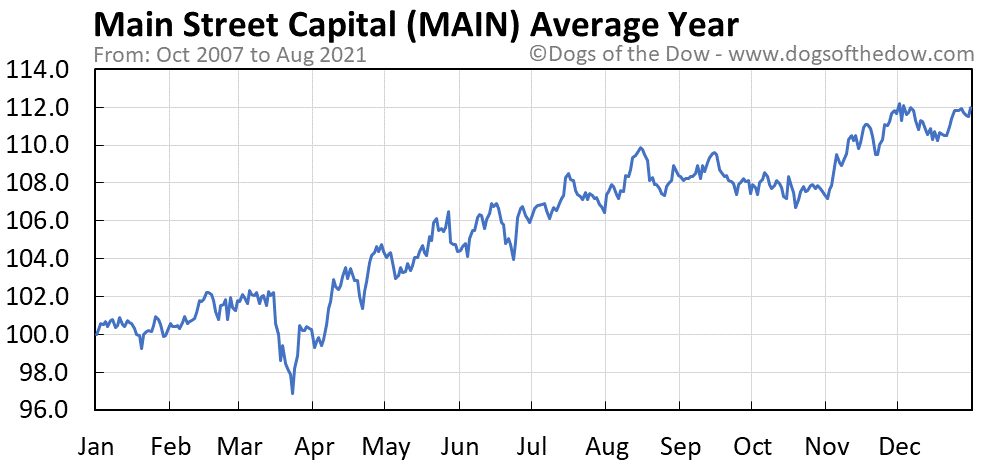 Average year chart for Main Street Capital stock price history