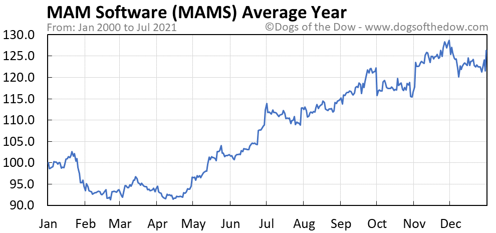 Average year chart for MAM Software stock price history