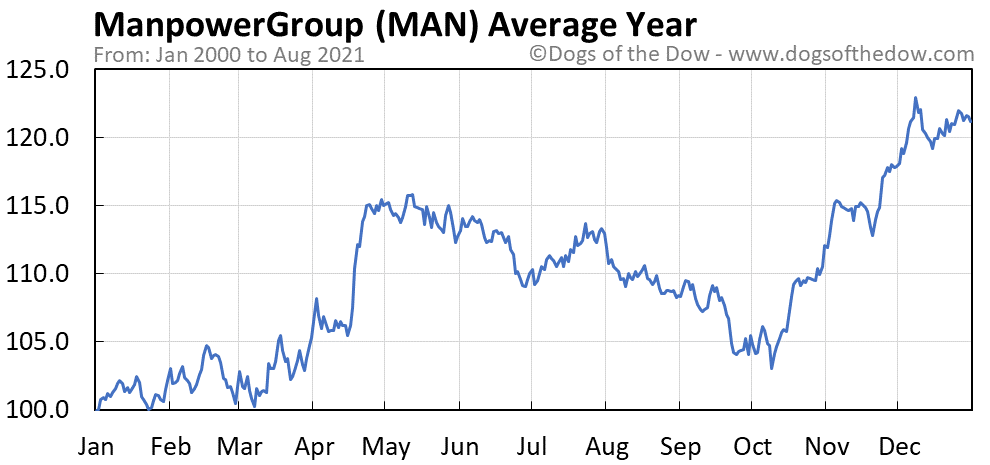 Average year chart for ManpowerGroup stock price history