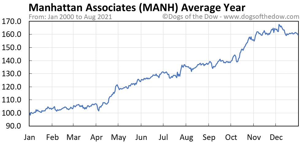 Average year chart for Manhattan Associates stock price history