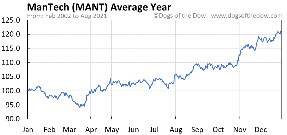 Average year chart for ManTech stock price history