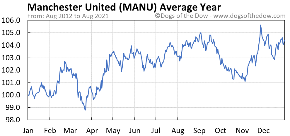 Average year chart for Manchester United stock price history