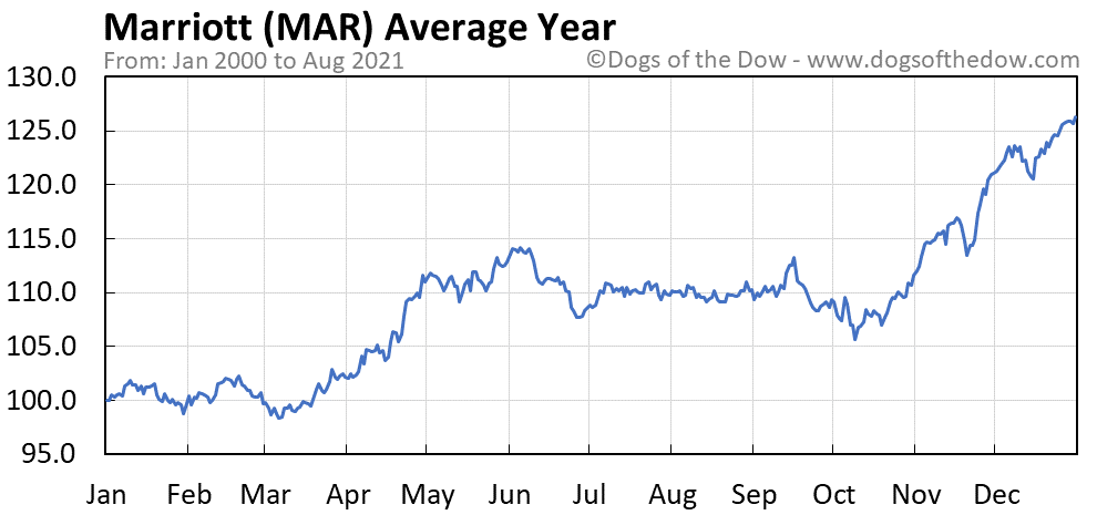 Average year chart for Marriott stock price history