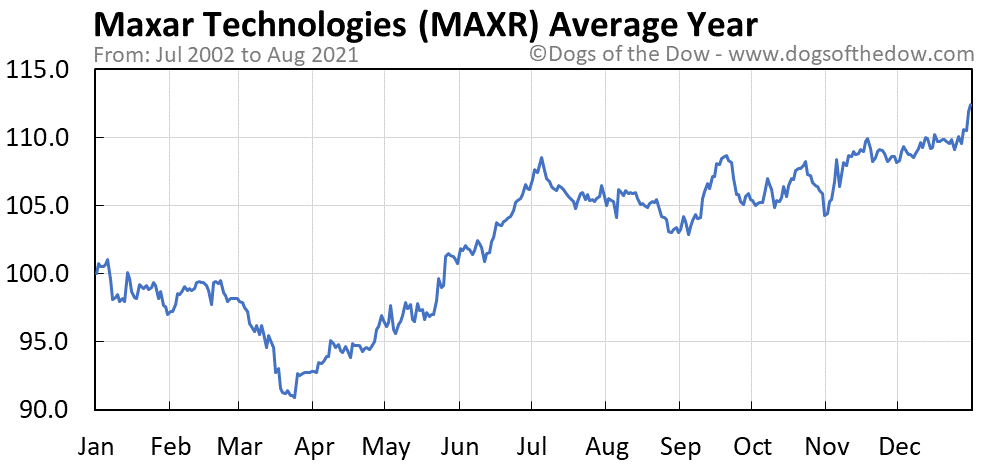 Average year chart for Maxar Technologies stock price history