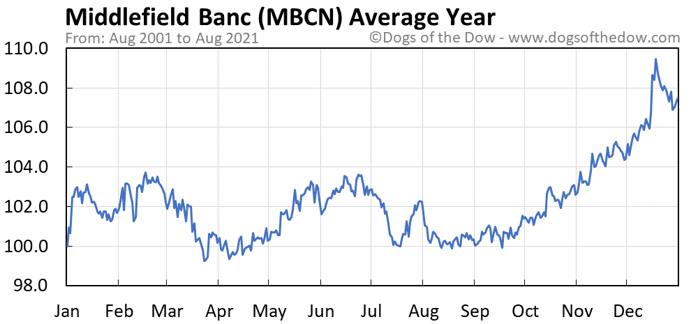 Average year chart for Middlefield Banc stock price history