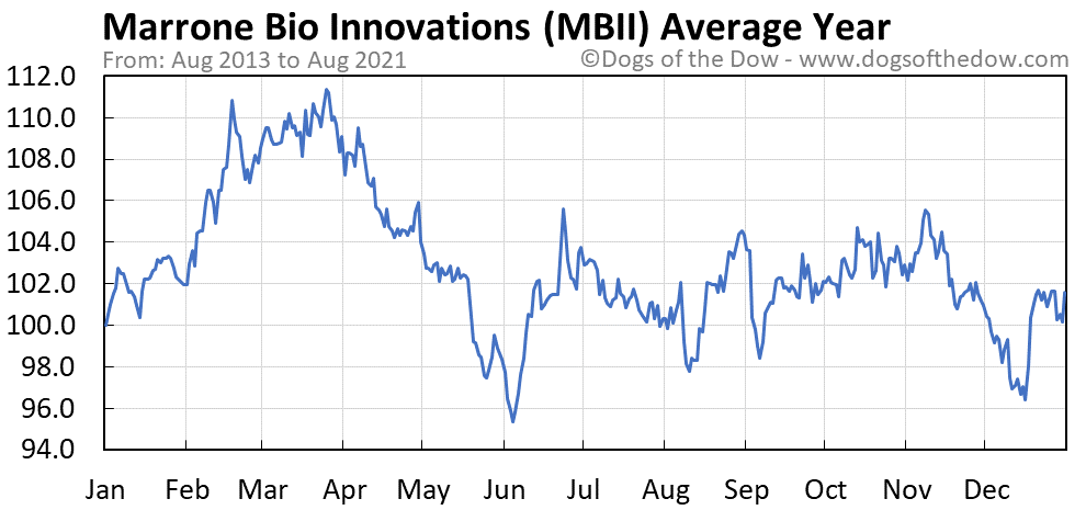 Average year chart for Marrone Bio Innovations stock price history