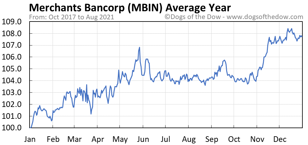 Average year chart for Merchants Bancorp stock price history