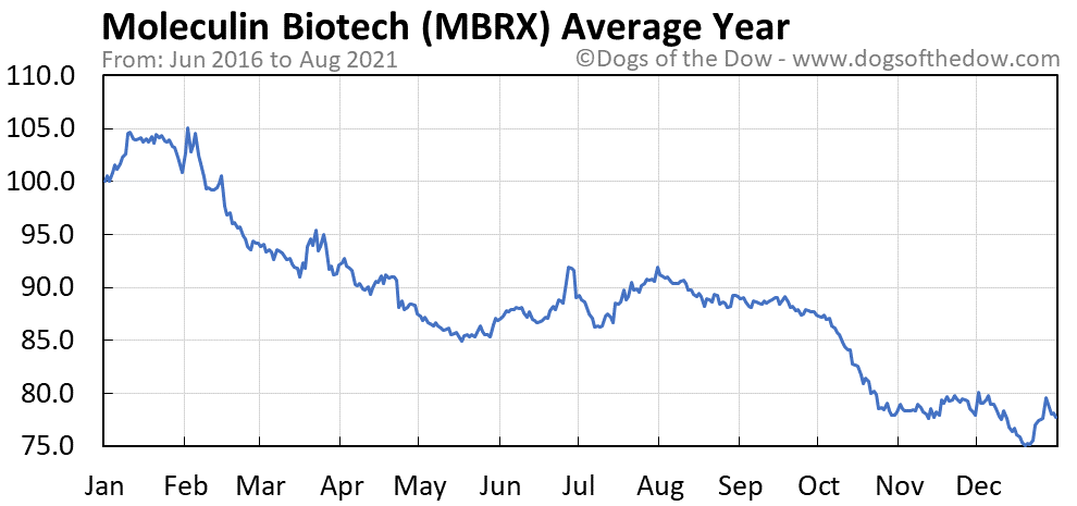 Average year chart for Moleculin Biotech stock price history