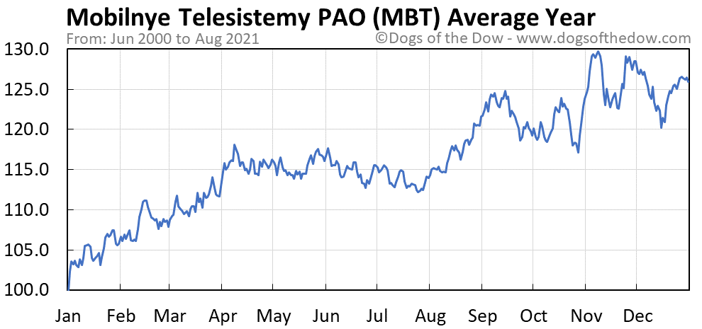 Average year chart for Mobilnye Telesistemy PAO stock price history