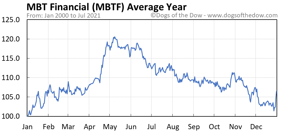 Average year chart for MBT Financial stock price history