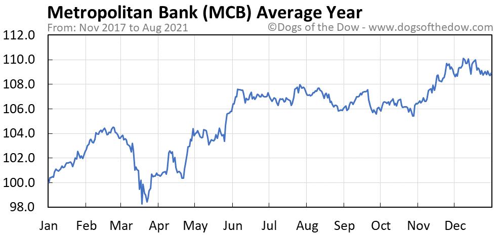 Average year chart for Metropolitan Bank stock price history