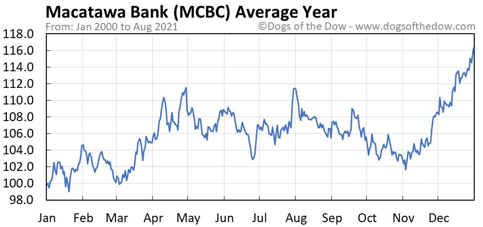 Average year chart for Macatawa Bank stock price history