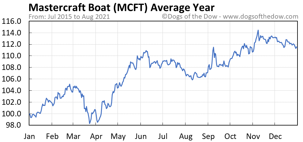 Average year chart for Mastercraft Boat stock price history