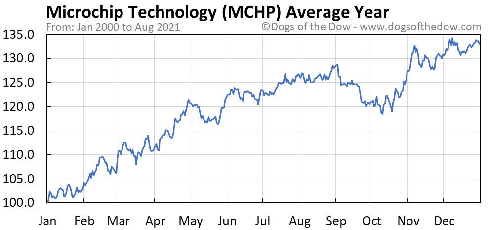 Average year chart for Microchip Technology stock price history