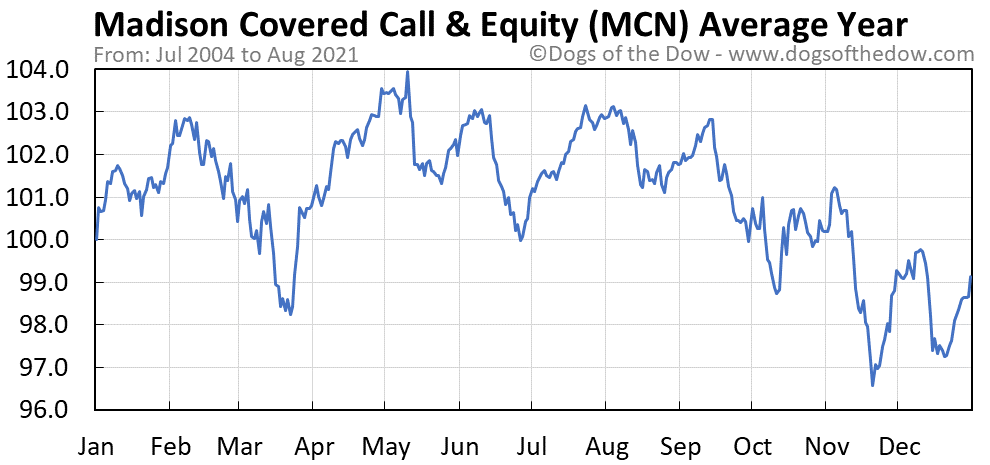 Average year chart for Madison Covered Call and Equity Strategy stock price history