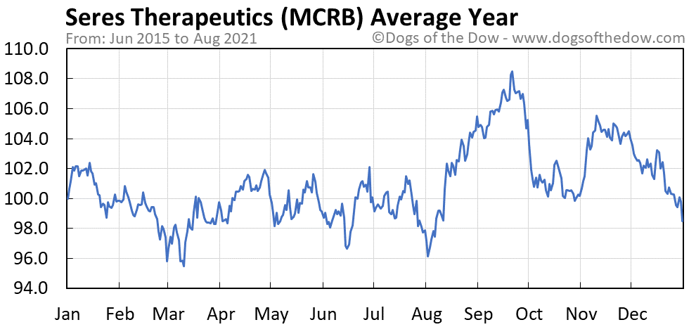 Average year chart for Seres Therapeutics stock price history