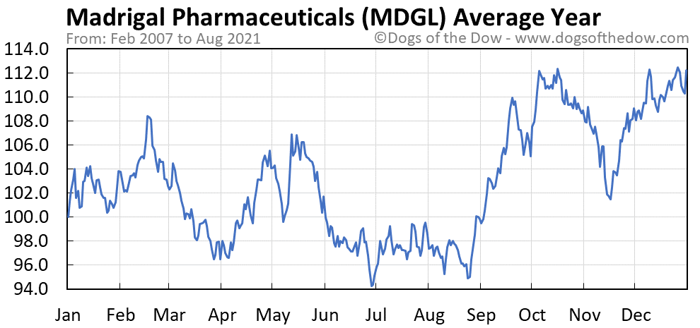 Average year chart for Madrigal Pharmaceuticals stock price history
