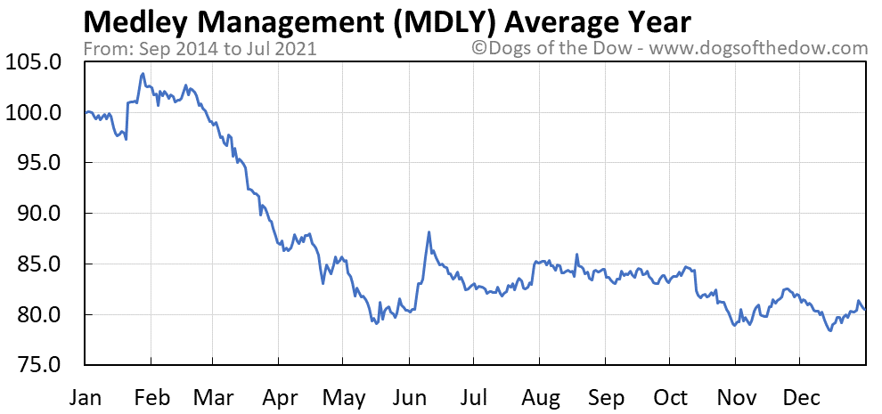Average year chart for Medley Management stock price history
