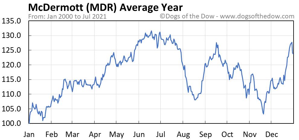 Average year chart for McDermott stock price history