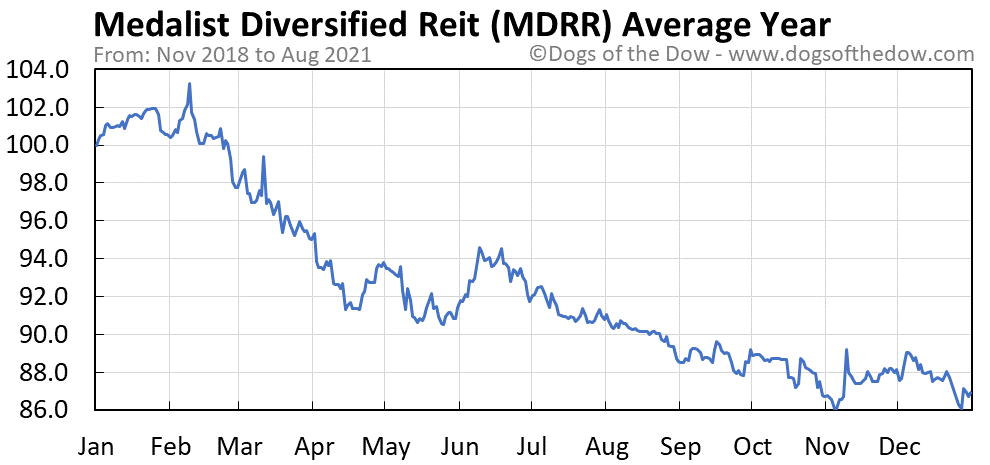Average year chart for Medalist Diversified Reit stock price history