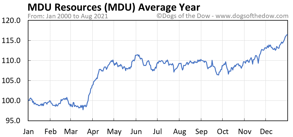 Average year chart for MDU Resources stock price history