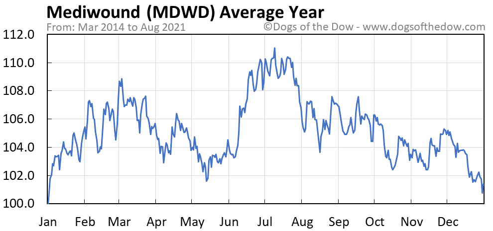 Average year chart for Mediwound stock price history