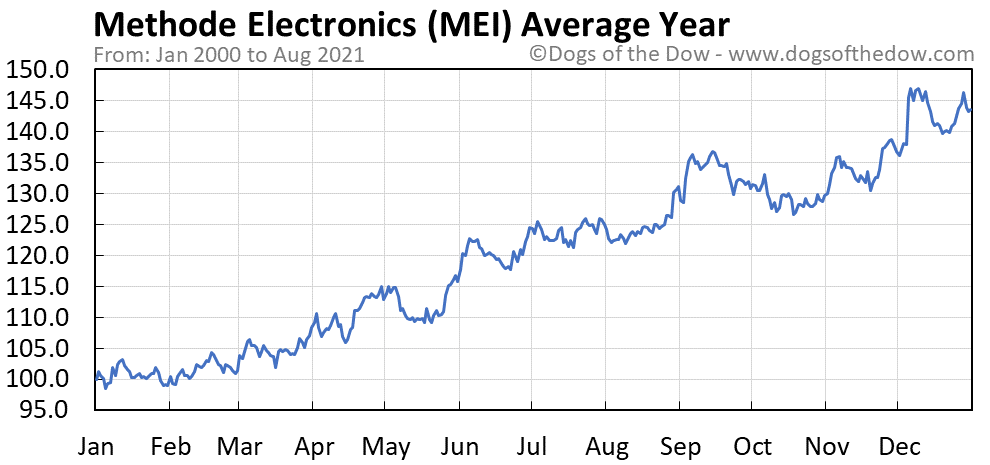 Average year chart for Methode Electronics stock price history