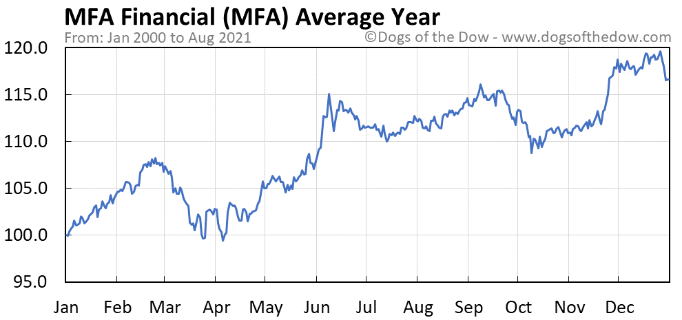Average year chart for MFA Financial stock price history