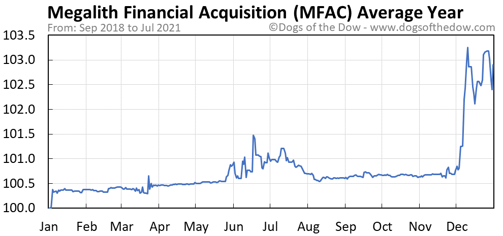 Average year chart for Megalith Financial Acquisition stock price history