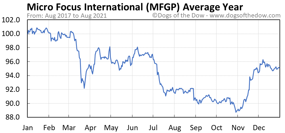 Average year chart for Micro Focus International stock price history