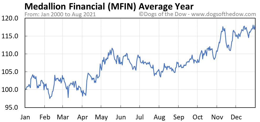 Average year chart for Medallion Financial stock price history