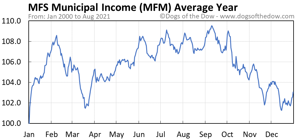 Average year chart for MFS Municipal Income stock price history