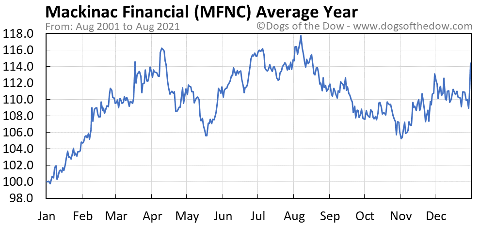 Average year chart for Mackinac Financial stock price history