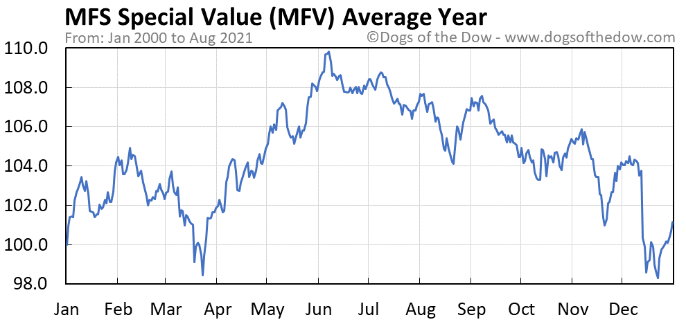 Average year chart for MFS Special Value stock price history