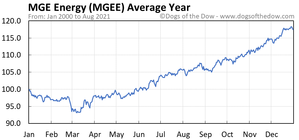 Average year chart for MGE Energy stock price history