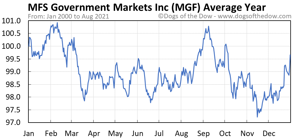 Average year chart for MFS Government Markets Income stock price history
