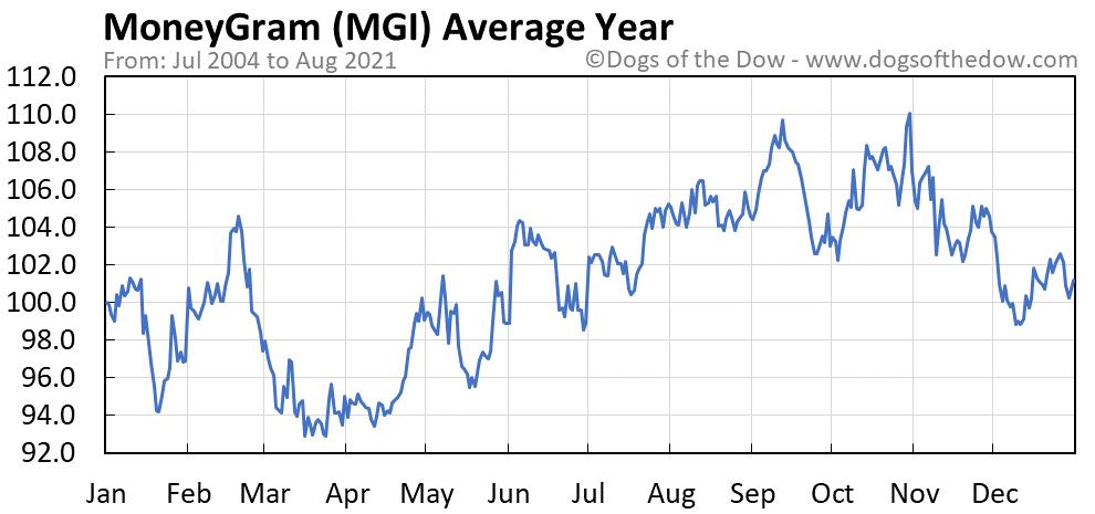 Average year chart for MoneyGram stock price history