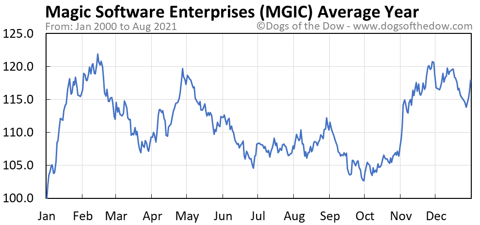 Average year chart for Magic Software Enterprises stock price history