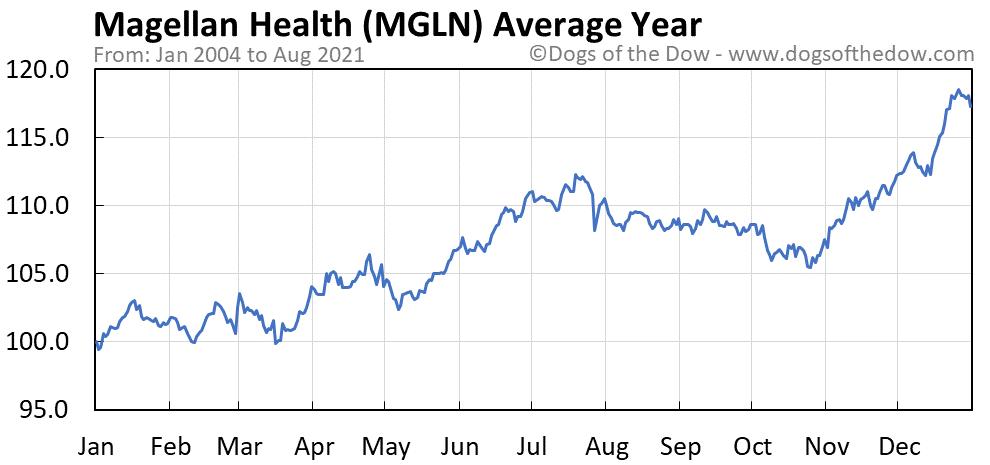 Average year chart for Magellan Health stock price history
