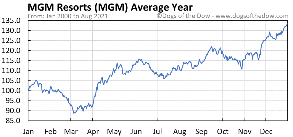 Average year chart for MGM Resorts stock price history