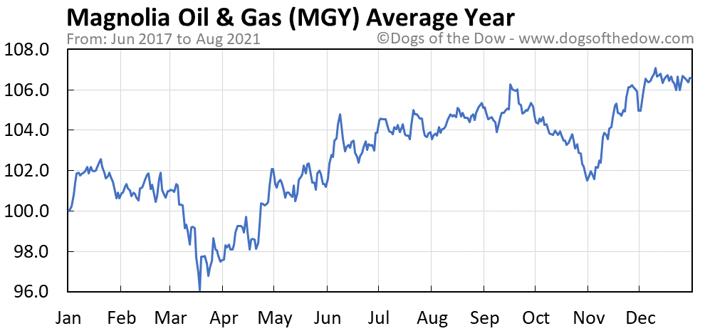 Average year chart for Magnolia Oil & Gas stock price history