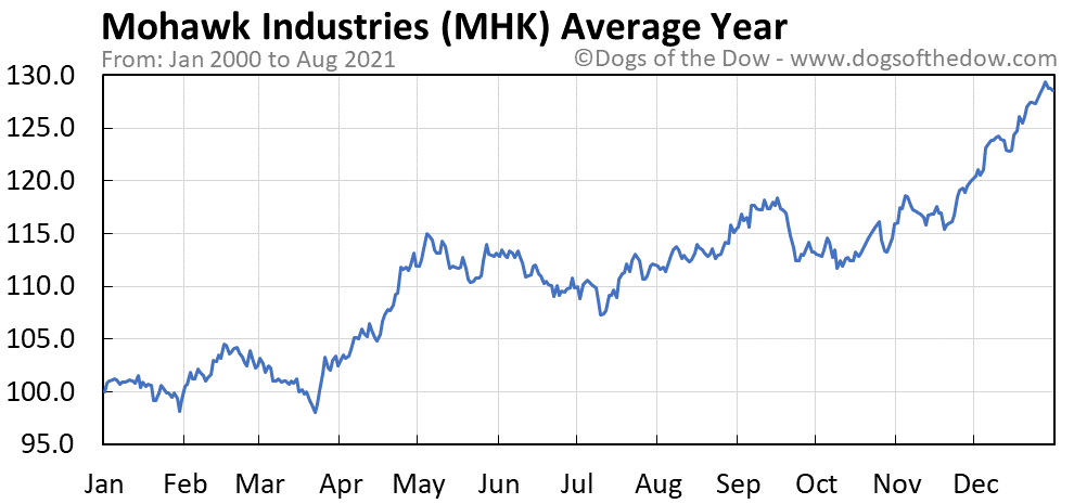Average year chart for Mohawk Industries stock price history