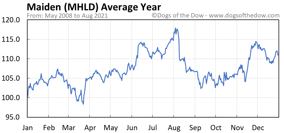 Average year chart for Maiden stock price history