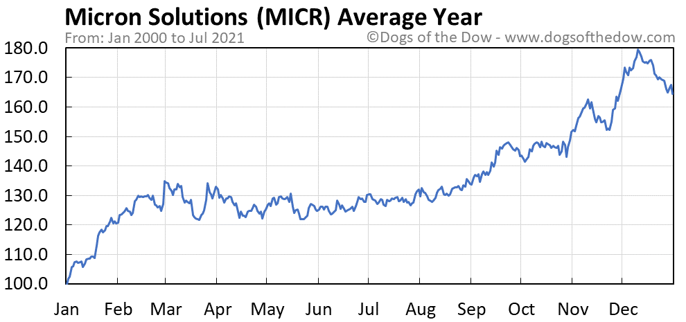 Average year chart for Micron Solutions stock price history