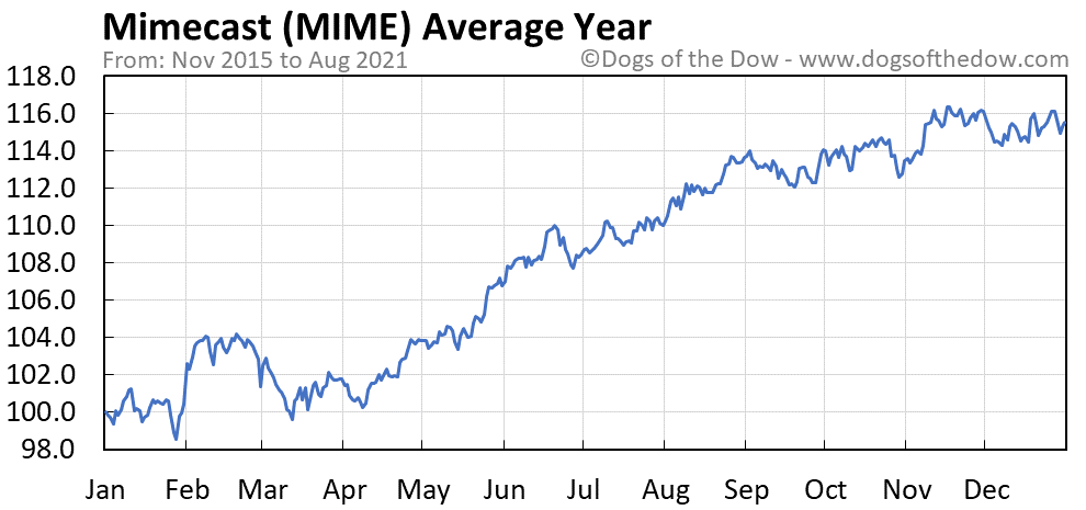 Average year chart for Mimecast stock price history