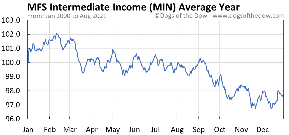 Average year chart for MFS Intermediate Income stock price history