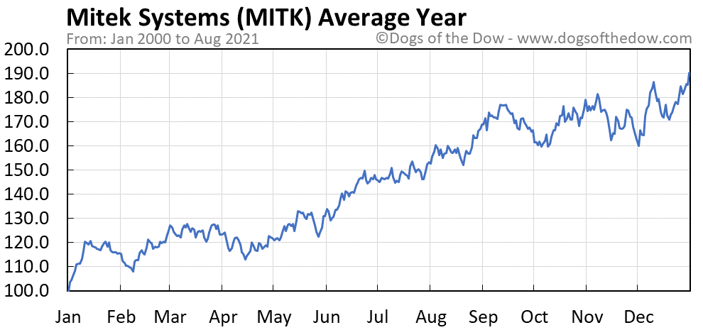Average year chart for Mitek Systems stock price history