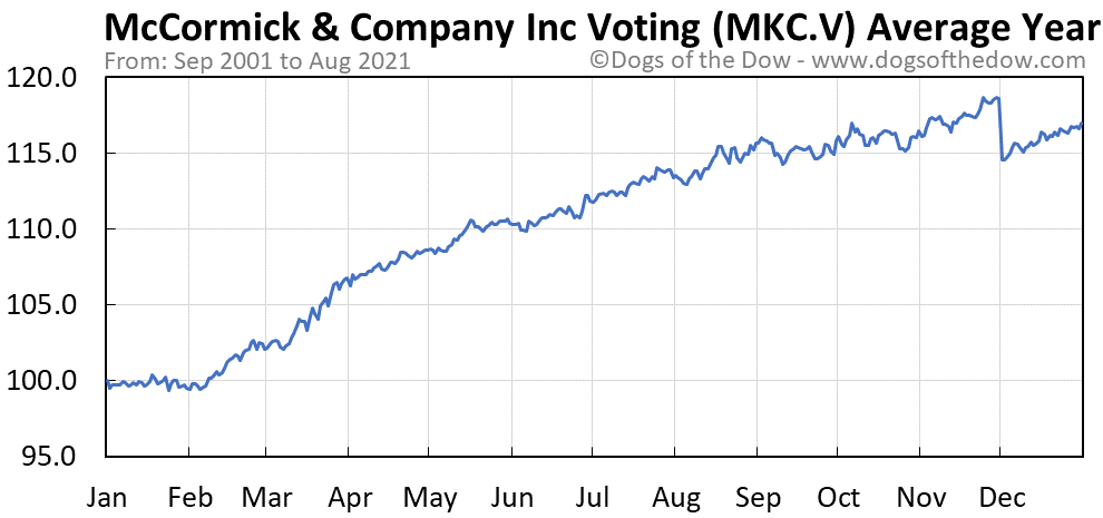 Average year chart for McCormick & Company Inc Voting stock price history